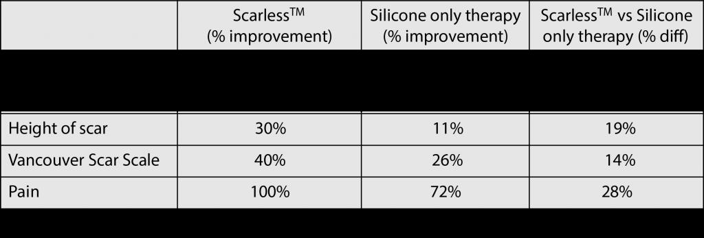 Clinical Study Scarless Scar Table